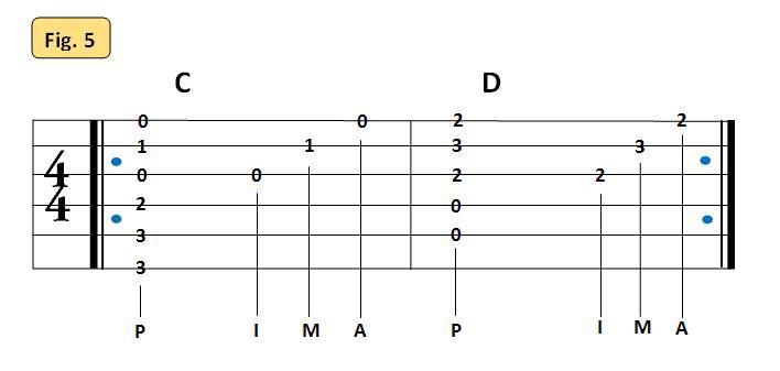 Fig.5 répétition de mesures