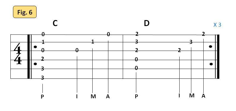 Fig.6 répétition de mesures