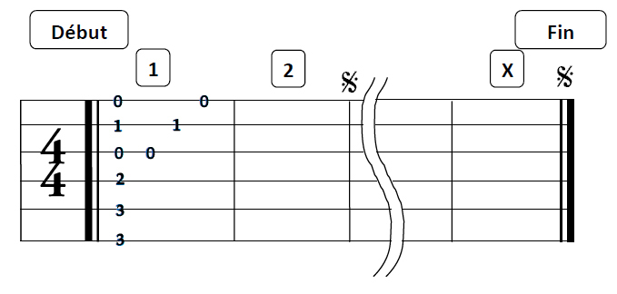 Signe de renvoi répétition d`une partie de la tablature